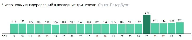 Число новых выздоровлений от короны по дням в Санкт-Петербурге на 29 сентября 2020 года