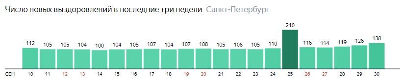 Число новых выздоровлений от короны по дням в Санкт-Петербурге на 30 сентября 2020 года
