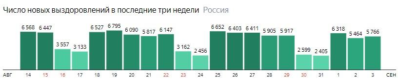 Число новых выздоровлений от короны по дням в России на 3 сентября 2020 года