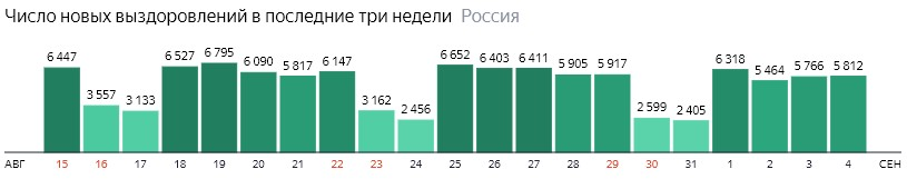 Число новых выздоровлений от короны по дням в России на 4 сентября 2020 года