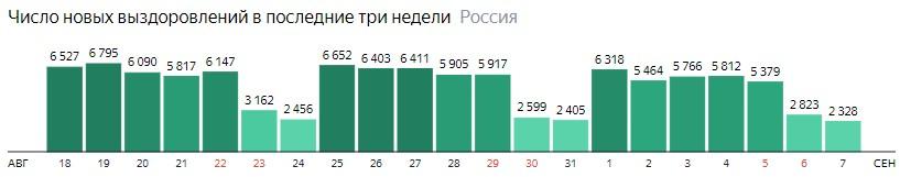 Число новых выздоровлений от короны по дням в России на 7 сентября 2020 года