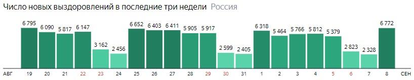 Число новых выздоровлений от короны по дням в России на 8 сентября 2020 года