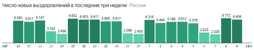 Число новых выздоровлений от короны по дням в России на 9 сентября 2020 года