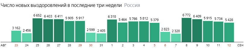Число новых выздоровлений от короны по дням в России на 12 сентября 2020 года