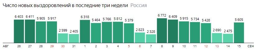 Число новых выздоровлений от короны по дням в России на 15 сентября 2020 года