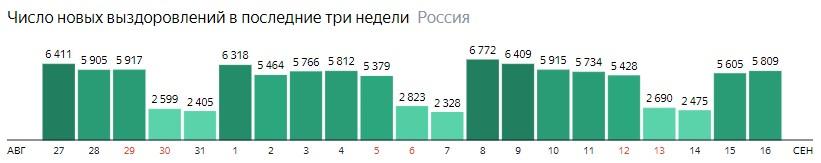 Число новых выздоровлений от короны по дням в России на 16 сентября 2020 года