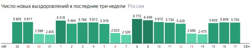 Число новых выздоровлений от короны по дням в России на 17 сентября 2020 года