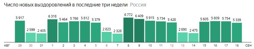 Число новых выздоровлений от короны по дням в России на 18 сентября 2020 года