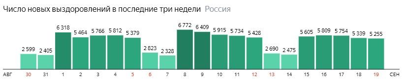 Число новых выздоровлений от короны по дням в России на 19 сентября 2020 года