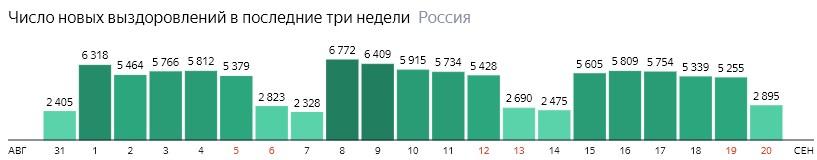 Число новых выздоровлений от короны по дням в России на 20 сентября 2020 года