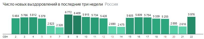 Число новых выздоровлений от короны по дням в России на 22 сентября 2020 года