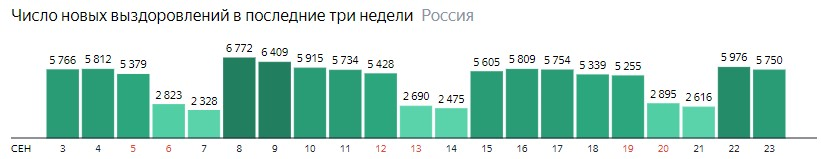 Число новых выздоровлений от короны по дням в России на 23 сентября 2020 года
