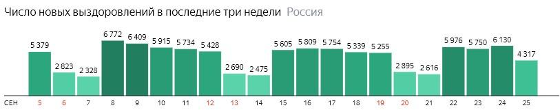 Число новых выздоровлений от короны по дням в России на 25 сентября 2020 года