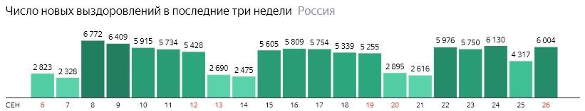 Число новых выздоровлений от короны по дням в России на 26 сентября 2020 года