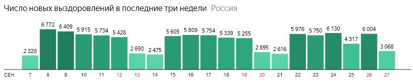 Число новых выздоровлений от короны по дням в России на 27 сентября 2020 года