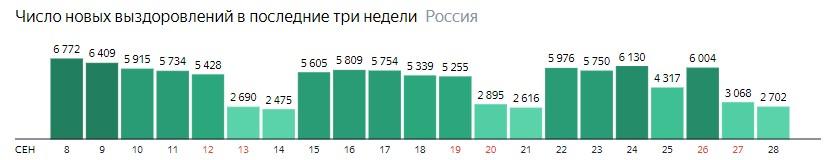 Число новых выздоровлений от короны по дням в России на 28 сентября 2020 года