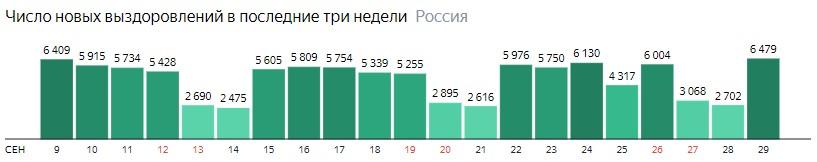 Число новых выздоровлений от короны по дням в России на 29 сентября 2020 года
