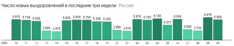Число новых выздоровлений от короны по дням в России на 30 сентября 2020 года