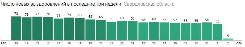 Число новых выздоровлений от коронавируса по дням в Свердловской области на 2 сентября 2020 года