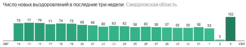 Число новых выздоровлений от коронавируса по дням в Свердловской области на 3 сентября 2020 года