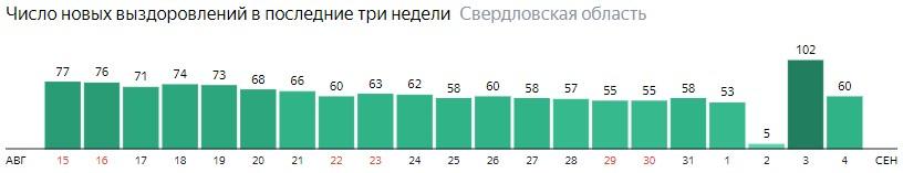 Число новых выздоровлений от коронавируса по дням в Свердловской области на 4 сентября 2020 года