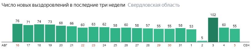 Число новых выздоровлений от коронавируса по дням в Свердловской области на 5 сентября 2020 года