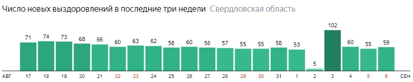 Число новых выздоровлений от коронавируса по дням в Свердловской области на 6 сентября 2020 года