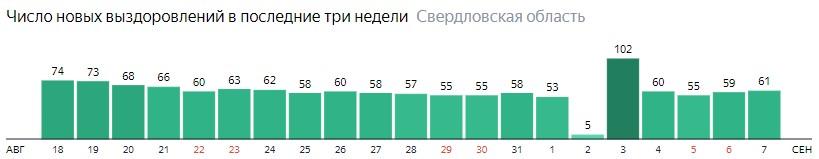 Число новых выздоровлений от коронавируса по дням в Свердловской области на 7 сентября 2020 года