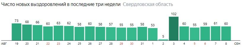 Число новых выздоровлений от коронавируса по дням в Свердловской области на 8 сентября 2020 года