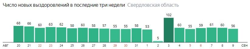 Число новых выздоровлений от коронавируса по дням в Свердловской области на 9 сентября 2020 года
