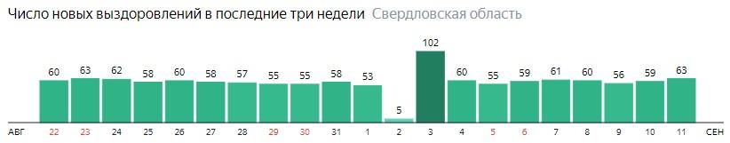 Число новых выздоровлений от коронавируса по дням в Свердловской области на 11 сентября 2020 года