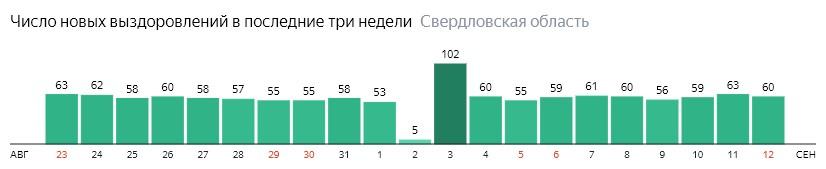Число новых выздоровлений от коронавируса по дням в Свердловской области на 12 сентября 2020 года