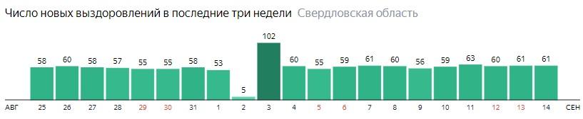 Число новых выздоровлений от коронавируса по дням в Свердловской области на 14 сентября 2020 года