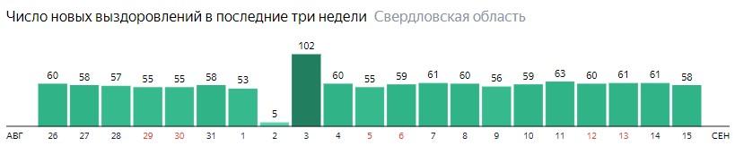 Число новых выздоровлений от коронавируса по дням в Свердловской области на 15 сентября 2020 года