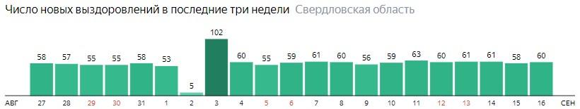 Число новых выздоровлений от коронавируса по дням в Свердловской области на 16 сентября 2020 года