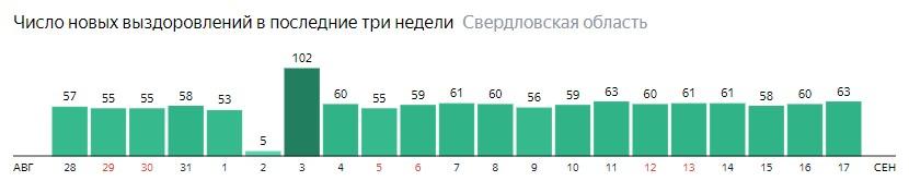 Число новых выздоровлений от коронавируса по дням в Свердловской области на 17 сентября 2020 года
