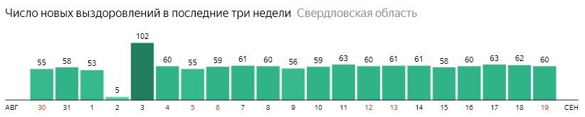 Число новых выздоровлений от коронавируса по дням в Свердловской области на 19 сентября 2020 года