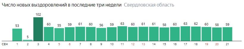 Число новых выздоровлений от коронавируса по дням в Свердловской области на 21 сентября 2020 года