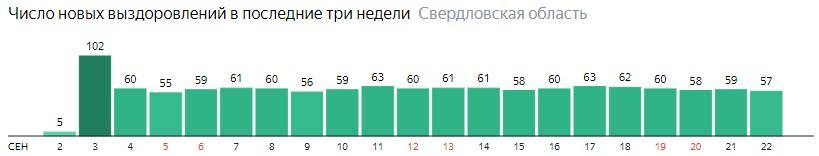 Число новых выздоровлений от коронавируса по дням в Свердловской области на 22 сентября 2020 года