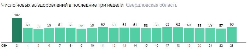 Число новых выздоровлений от коронавируса по дням в Свердловской области на 23 сентября 2020 года