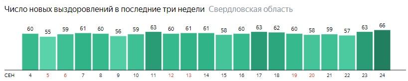 Число новых выздоровлений от коронавируса по дням в Свердловской области на 24 сентября 2020 года