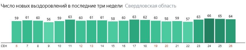Число новых выздоровлений от коронавируса по дням в Свердловской области на 26 сентября 2020 года