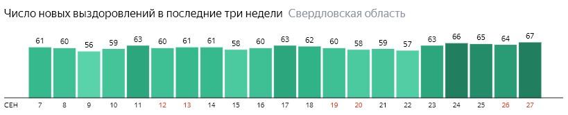 Число новых выздоровлений от коронавируса по дням в Свердловской области на 27 сентября 2020 года