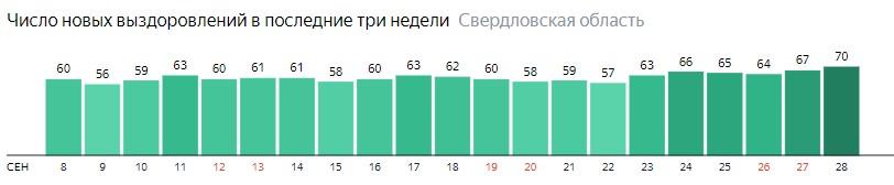 Число новых выздоровлений от коронавируса по дням в Свердловской области на 28 сентября 2020 года
