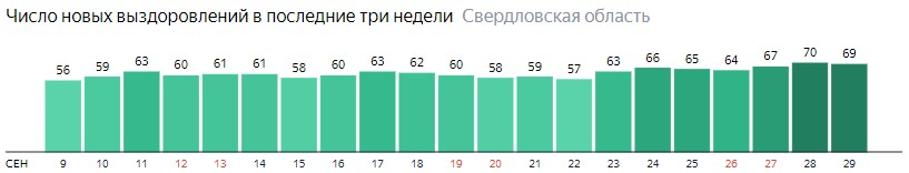 Число новых выздоровлений от коронавируса по дням в Свердловской области на 29 сентября 2020 года
