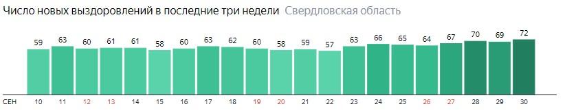 Число новых выздоровлений от коронавируса по дням в Свердловской области на 30 сентября 2020 года