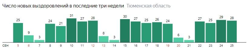 Число новых выздоровлений от коронавируса по дням в Тюменской области на 25 сентября 2020 года