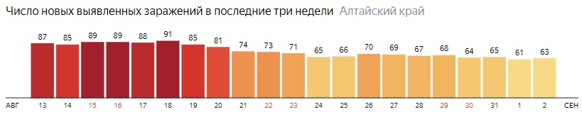 Число новых зараженных КОВИД-19 по дням в Алтайском крае на 2 сентября 2020 года