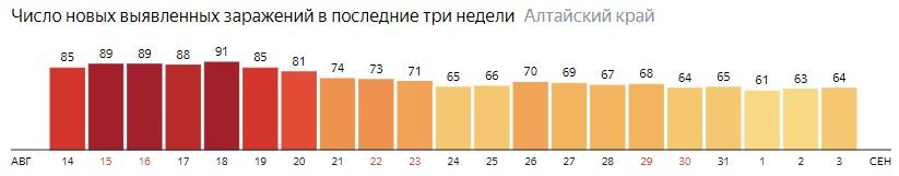 Число новых зараженных КОВИД-19 по дням в Алтайском крае на 3 сентября 2020 года