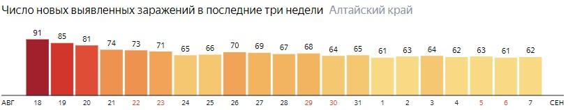 Число новых зараженных КОВИД-19 по дням в Алтайском крае на 7 сентября 2020 года